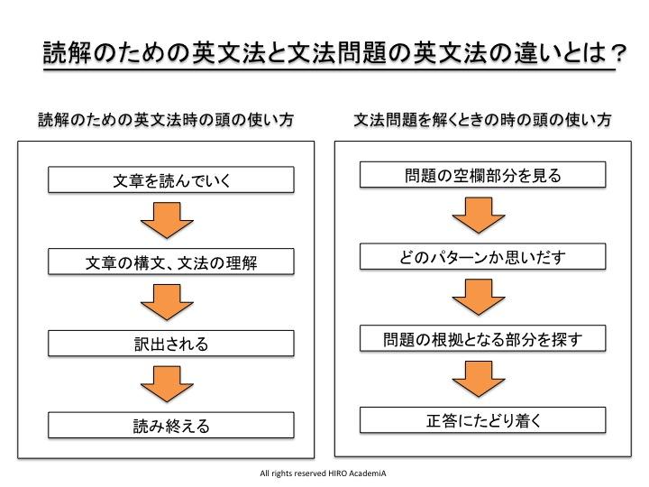 読解のための英文法と文法問題の英文法の違いとは?