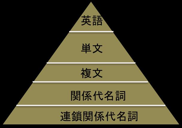 英語ピラミッド
