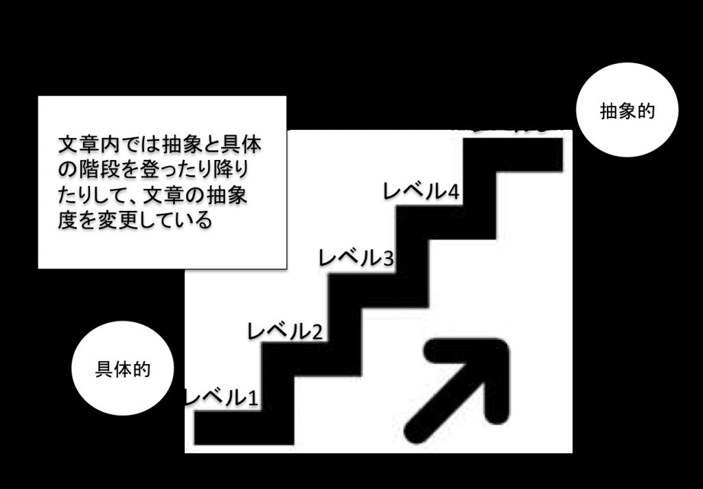 抽象度の階段