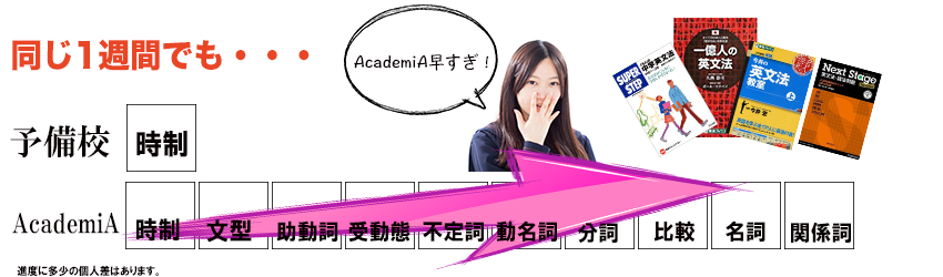 AcademiAと普通の予備校の比較