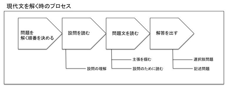現代文を解く際のプロセス