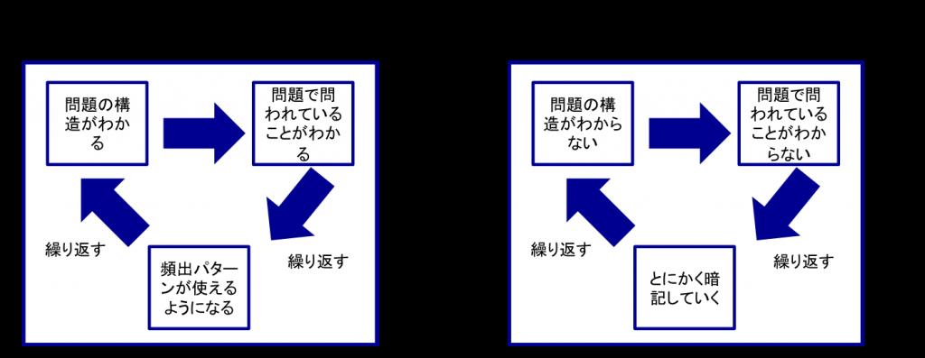20150517_独学失敗or 成功